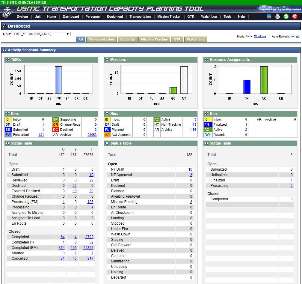TCPT dashboard